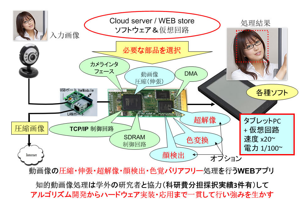 hw/sw/nw複合体