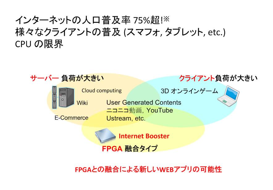 hw/sw/nw複合体応用