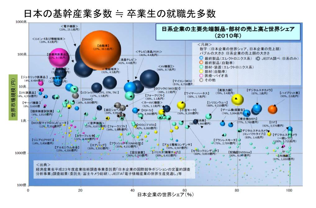 hw/sw/nw複合体がかかわる産業分野